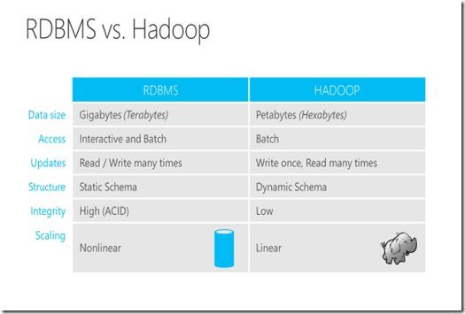 Scaling Big Data With Hadoop And Solr Pdf