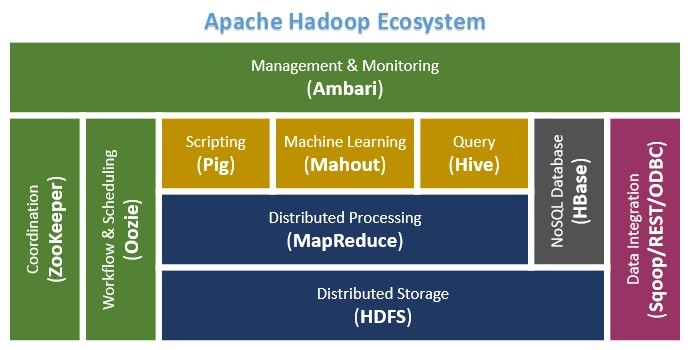 Hadoop MapReduce Tutorial Online, MapReduce Framework ...