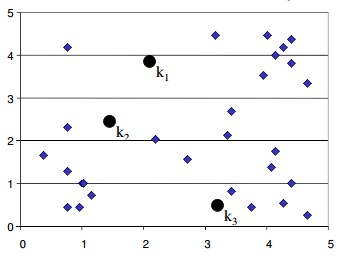 K-means Clustering Tutorial-Machine Learning