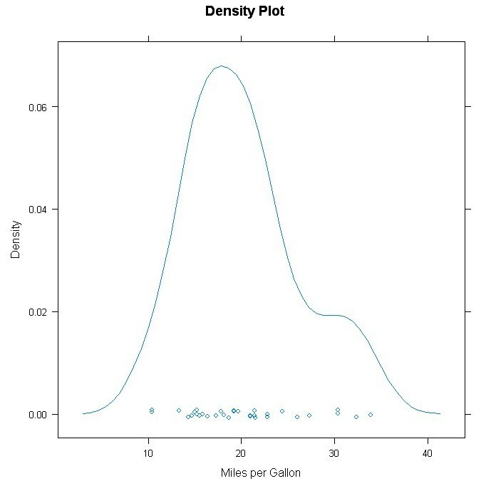 Data Visualization tools and techniques with R