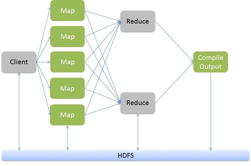 Hadoop MapReduce Tutorial Online MapReduce Framework Training Videos