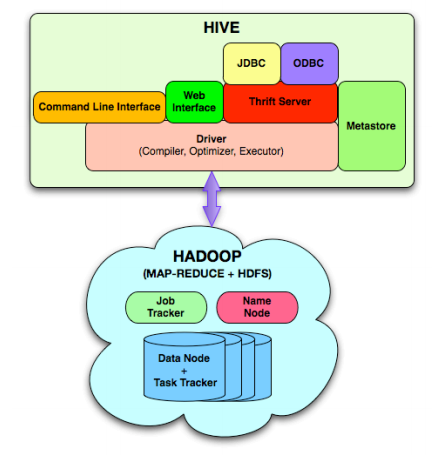 Hadoop Hive Tutorial Online, Hive Training Videos