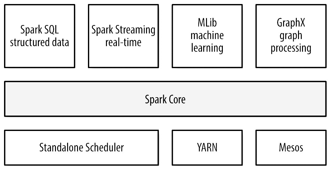 Tutorial: Introduction to Apache Spark