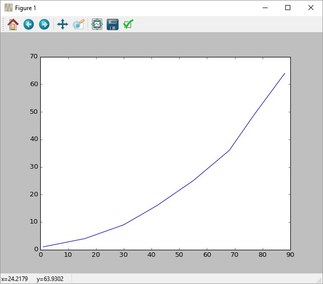 MatPlotLib Tutorial- Histograms, Line & Scatter Plots