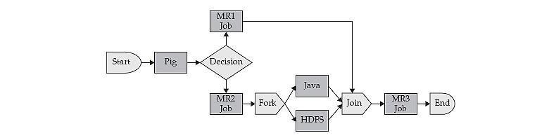 Apache oozie tutorial | hadoop oozie tutorial | hadoop for.