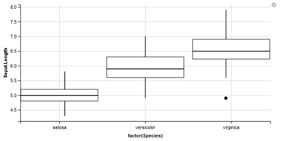 Box Plot Data Visualisations with GGVIS in R
