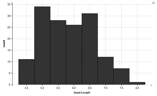 Histograms and Bar Plots using GGVIS