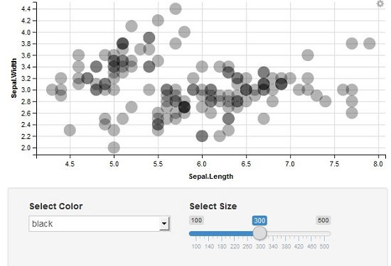 Interactive Plots using GGVIS Package in R