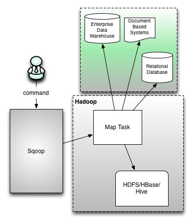 Hadoop Sqoop Tutorial