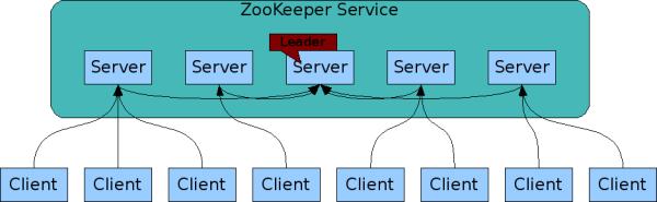 Apache Zookepeer Tutorial   Zookeeper in Hadoop   Hadoop