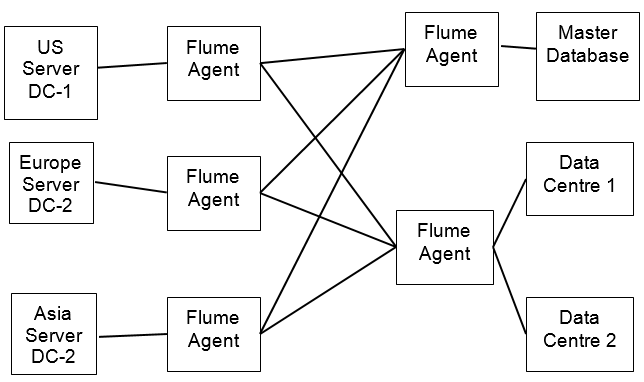 What is sqoop? What is flume hadoop tutorial.