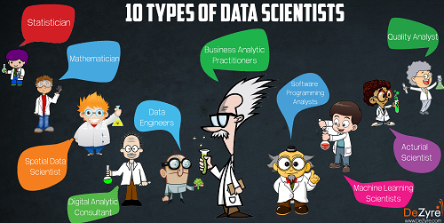 10 Types of Data Scientists