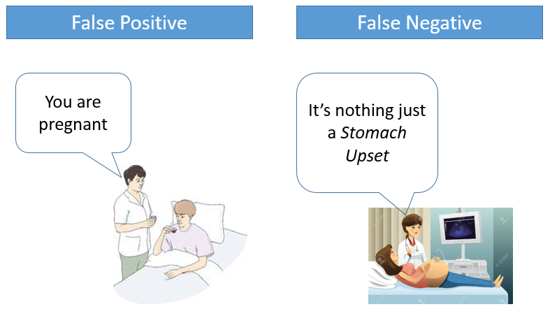 False Positive and False Negative