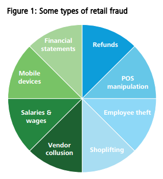 Big Data Use Cases in Retail- Types of Retail Fraud