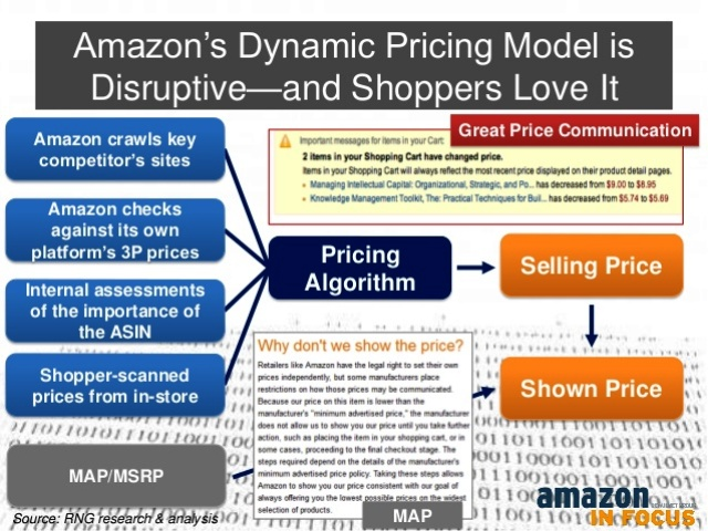 Big Data Use cases in Retail-Dynamic Pricing at Amazon