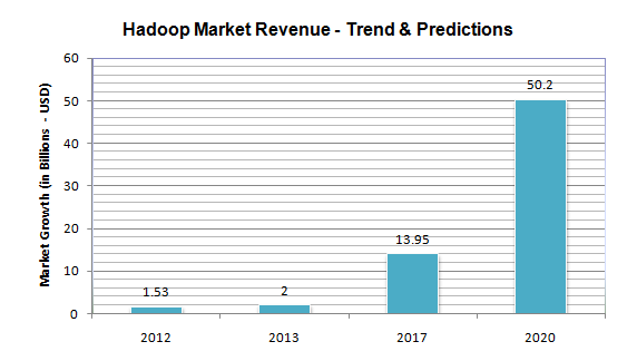 Hadoop Market Revenue