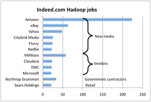 Hadoop Jobs