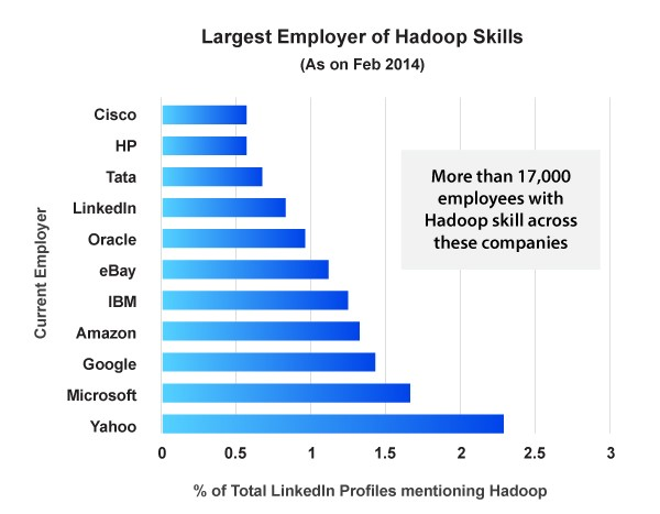Best Big Data Companies Hiring for Hadoop