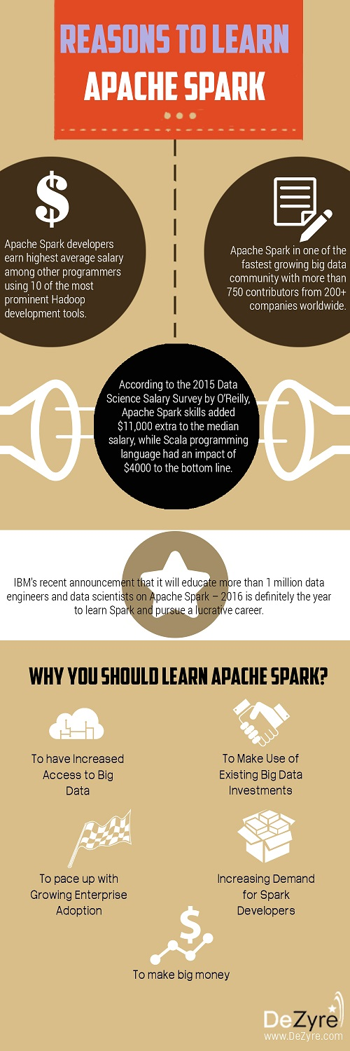 Why you should learn Apache Spark