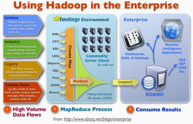 Hadoop Use Cases in the Enterprise