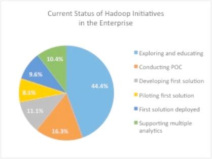 Hadoop Initiatives