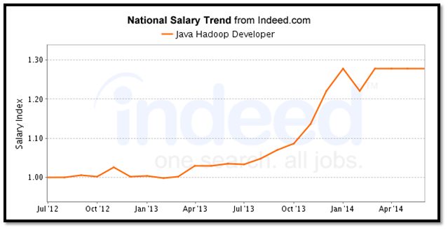 Java Hadoop Developer Salary