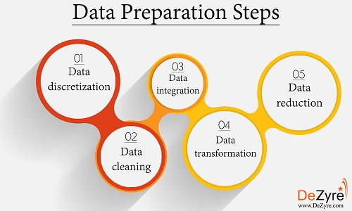 Steps for Data Preparation