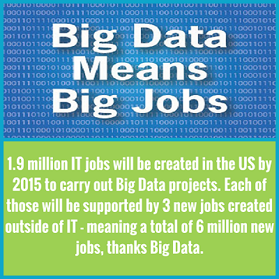 Hadoop Big Data Jobs