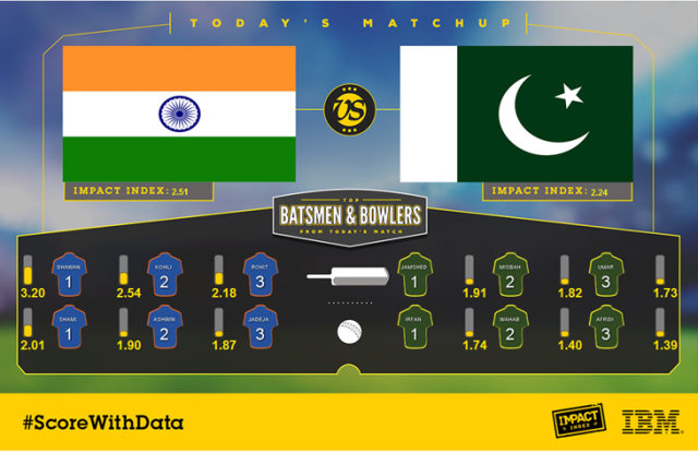Big Data Analytics in Cricket-Best Cricket Prediction