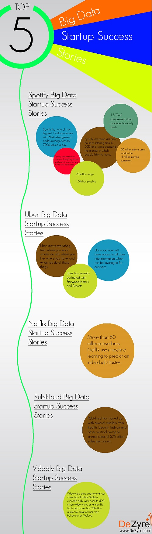 Big Data Startup Success Stories
