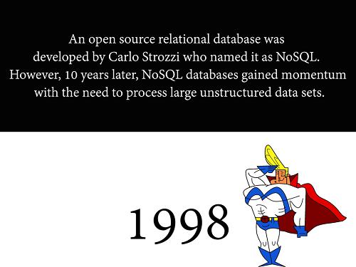 Big Data Timeline