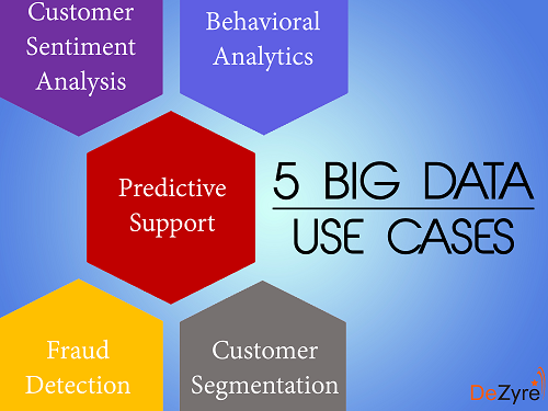 Credit Card Application >> 5 Big Data Use Cases- How Companies Use Big Data