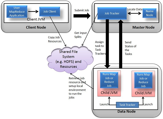 Hadoop Ecosystem Components and Its Architecture