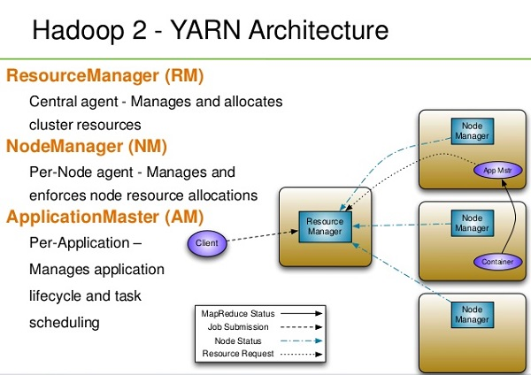 Hadoop Components Hadoop Architecture Explained:Big Data and ...