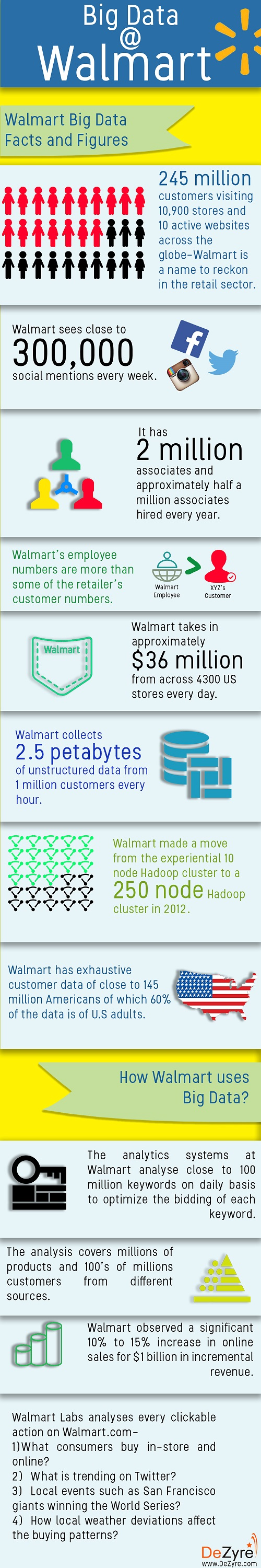 How Big Data Analysis helped increase Walmart's Sales turnover?