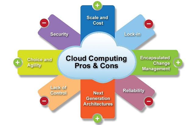 advantages and disadvantages using cloud computing service 1 What are the benefits to using cloud computing in my business take a look at advantages and disadvantages of working with cloud based providers.