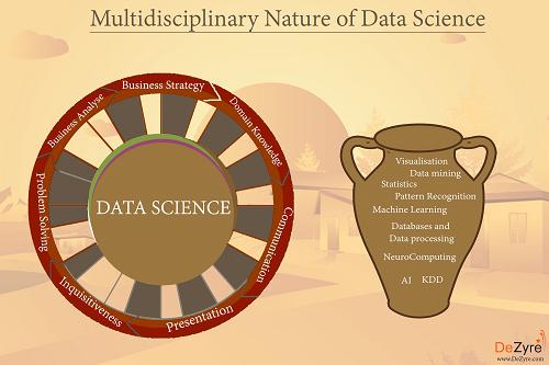 Understanding the Multidisciplinary Nature of Data Science