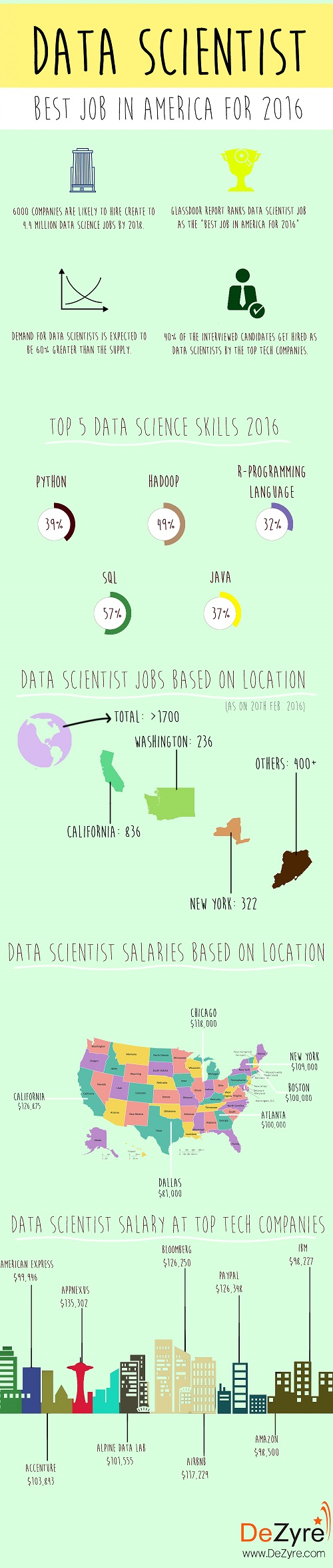 Data Scientist Salary 2016