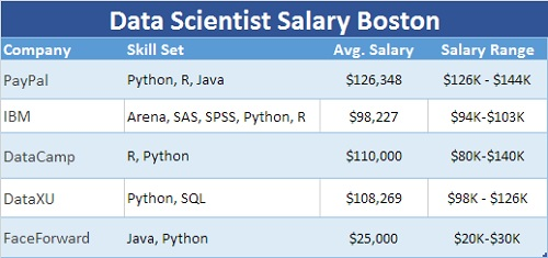 Data Scientist Salary Boston