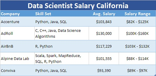Data Scientist Salary California