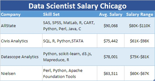 Data Scientist Salary Chicago