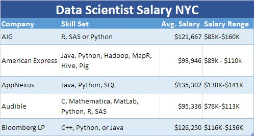 Data Scientist Salary NYC