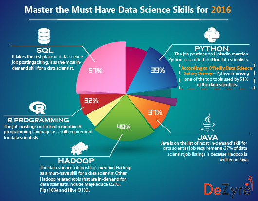 Master the Must Have Data Science Skills for 2016