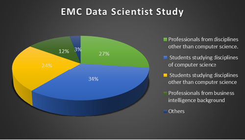 EMC Data Scientist Study