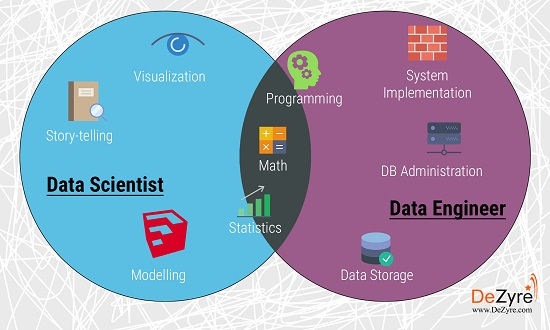 Skills of a Data Engineer and a Data Scientist
