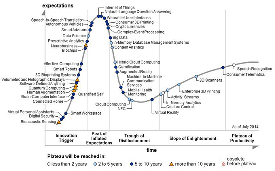 Gartners 2014 Hypecycle of Emerging Technologies