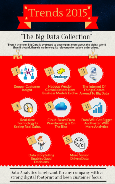 Latest Trends in Big Data Analytics