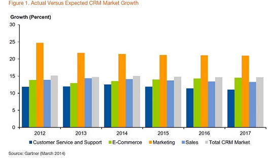 CRM Software Market Growth