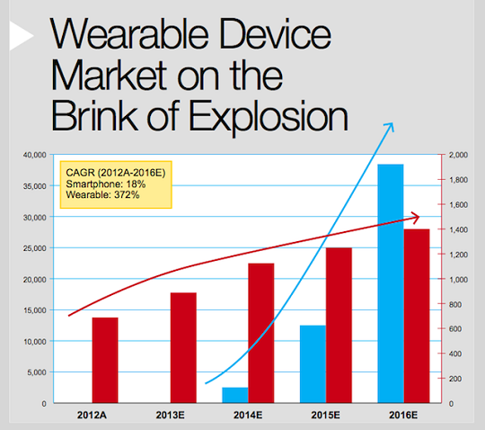 Wearable Device Market Trends