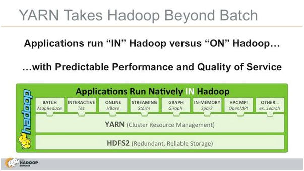 Difference between hadoop 1 and hadoop 2